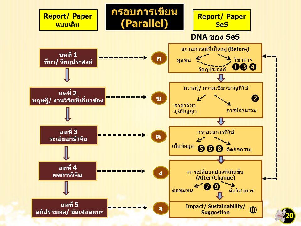 กรอบการเขียน (Parallel) กรอบการเขียน (Parallel) Report/ Paper แบบเดิม Report/ Paper SeS บทที่ 1 ที่มา/ วัตถุประสงค์ บทที่ 2 ทฤษฎี/ งานวิจัยที่เกี่ยวข้อง บทที่ 3 ระเบียบวิธีวิจัย บทที่ 4 ผลการวิจัย บทที่ 5 อภิปรายผล/ ข้อเสนอแนะ สถานการณ์ที่เป็นอยู่ (Before) วัตถุประสงค์ วิชาการ ชุมชน ความรู้/ ความเชี่ยวชาญที่ใช้ การมีส่วนร่วม -สาขาวิชา -ภูมิปัญญา กระบวนการที่ใช้ คิดกิจกรรม เก็บข้อมูล Impact/ Sustainability/ Suggestion การเปลี่ยนแปลงที่เกิดขึ้น (After/Change) ต่อวิชาการ ต่อชุมชน ก ข ค ง จ       DNA ของ SeS 20