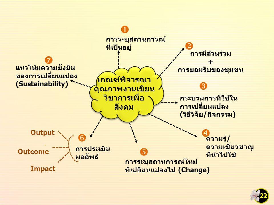เกณฑ์พิจารณา คุณภาพงานเขียน วิชาการเพื่อ สังคม เกณฑ์พิจารณา คุณภาพงานเขียน วิชาการเพื่อ สังคม การระบุสถานการณ์ ที่เป็นอยู่ การมีส่วนร่วม + การยอมรับของชุมชน ความรู้/ ความเชี่ยวชาญ ที่นำไปใช้ การระบุสถานการณ์ใหม่ ที่เปลี่ยนแปลงไป (Change) การประเมิน ผลลัพธ์ แนวโน้มความยั่งยืน ของการเปลี่ยนแปลง (Sustainability) กระบวนการที่ใช้ใน การเปลี่ยนแปลง (วิธีวิจัย/กิจกรรม) Output Outcome Impact        22