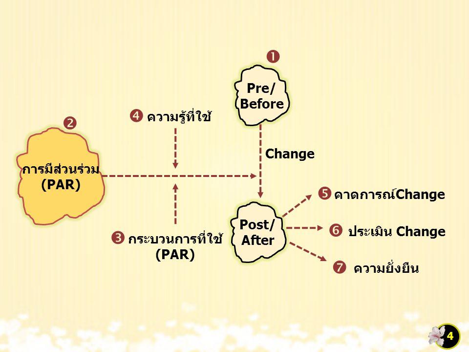 การมีส่วนร่วม (PAR) Pre/ Before Post/ After        กระบวนการที่ใช้ (PAR) ความรู้ที่ใช้ Change ประเมิน Change คาดการณ์Change ความยั่งยืน 4