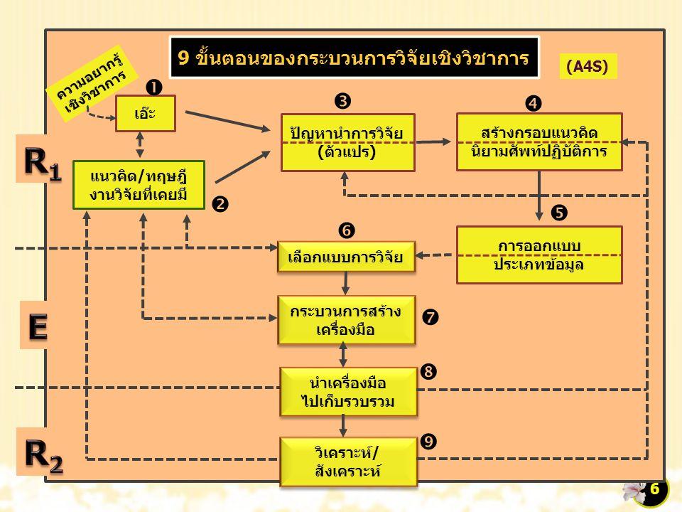 9 ขั้นตอนของกระบวนการวิจัยเชิงวิชาการ (A4S) ความอยากรู้ เชิงวิชาการ เอ๊ะ แนวคิด/ทฤษฎี งานวิจัยที่เคยมี ปัญหานำการวิจัย (ตัวแปร) สร้างกรอบแนวคิด นิยามศัพท์ปฏิบัติการ การออกแบบ ประเภทข้อมูล เลือกแบบการวิจัย กระบวนการสร้าง เครื่องมือ นำเครื่องมือ ไปเก็บรวบรวม นำเครื่องมือ ไปเก็บรวบรวม วิเคราะห์/ สังเคราะห์          6