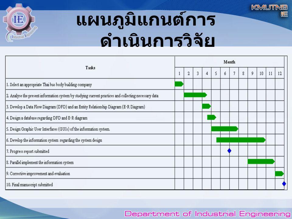 แผนภูมิแกนต์การ ดำเนินการวิจัย