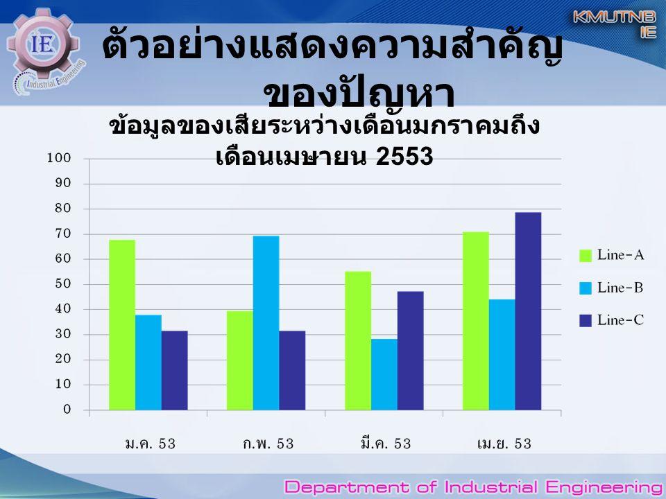ตัวอย่างแสดงความสำคัญ ของปัญหา ข้อมูลของเสียระหว่างเดือนมกราคมถึง เดือนเมษายน 2553
