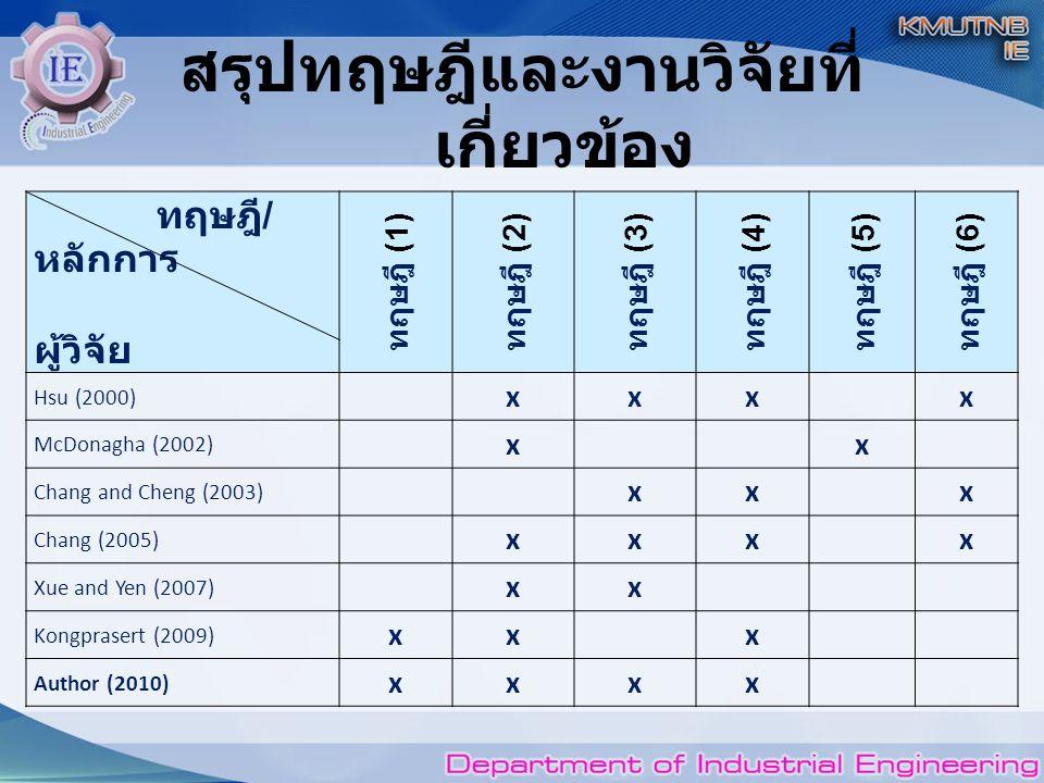 สรุปทฤษฎีและงานวิจัยที่ เกี่ยวข้อง ทฤษฎี / หลักการ ผู้วิจัย ทฤษฎี (1) ทฤษฎี (2) ทฤษฎี (3) ทฤษฎี (4) ทฤษฎี (5) ทฤษฎี (6) Hsu (2000) xxxx McDonagha (2002) xx Chang and Cheng (2003) xxx Chang (2005) xxxx Xue and Yen (2007) xx Kongprasert (2009) xxx Author (2010) xxxx