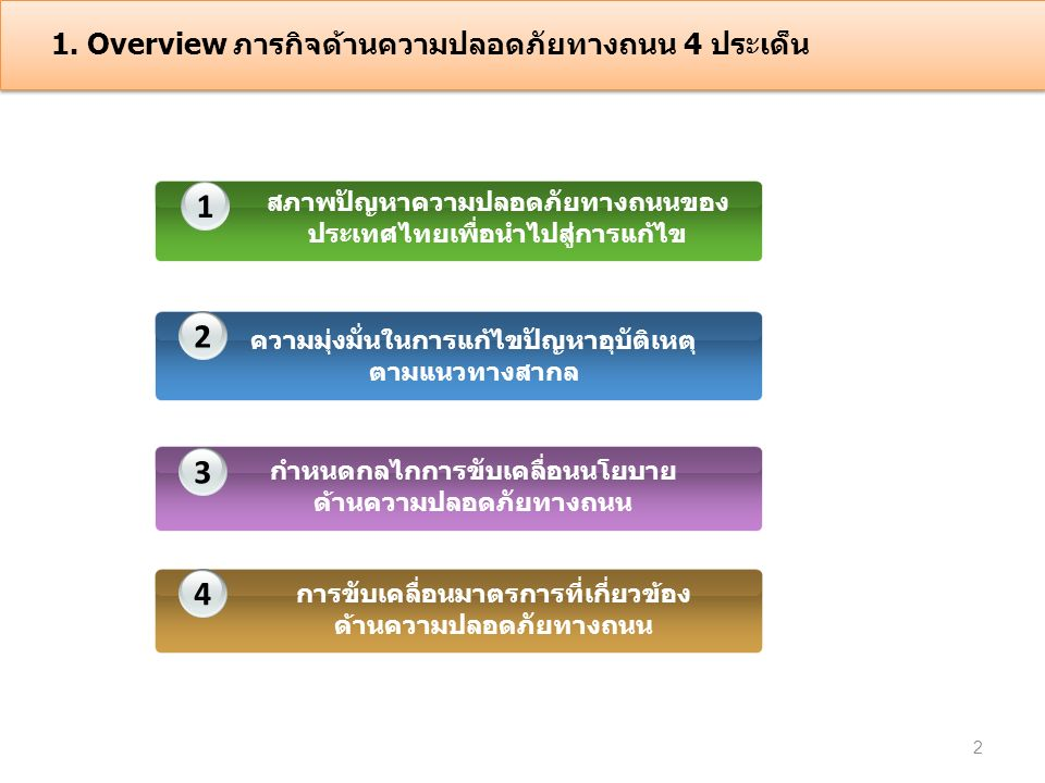 1. Overview ภารกิจด้านความปลอดภัยทางถนน 4 ประเด็น 1 2 3 4 สภาพปัญหาความปลอดภัยทางถนนของ ประเทศไทยเพื่อนำไปสู่การแก้ไข ความมุ่งมั่นในการแก้ไขปัญหาอุบัต