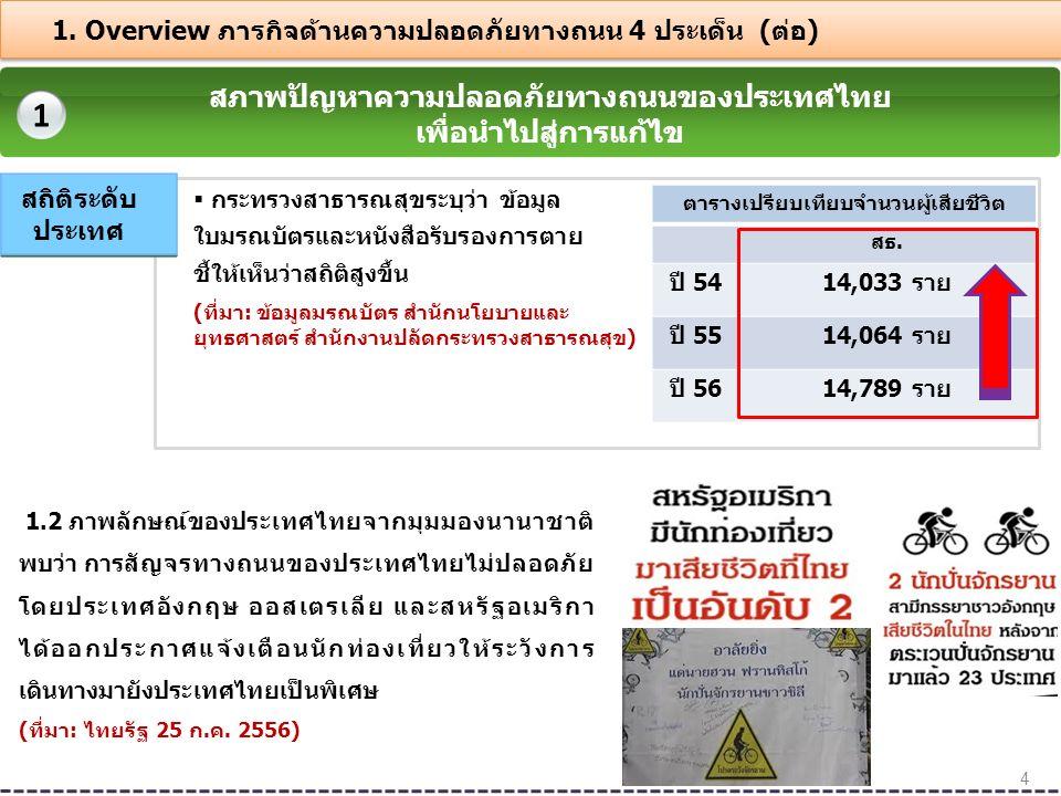 1 สภาพปัญหาความปลอดภัยทางถนนของประเทศไทยเพื่อนำไปสู่การแก้ไข (ต่อ)  สภาพชำรุด ขาดป้ายเตือน พฤติกรรม  ขับเร็ว  ดื่มสุรา  ง่วง  สภาพไม่พร้อม มีการดัดแปลง  ความรู้ ความเชื่อ ค่านิยม  ออกแบบ ไม่เหมาะ  ขาดระบบ ตรวจสอบ + การกวดขัน บังคับใช้ กฎหมายอย่าง ต่อเนื่อง คน รถ ถนน สภาพ แวดล้อม ปัจจัย เสี่ยง ก่อให้เกิดอุบัติเหตุทางถนน 5