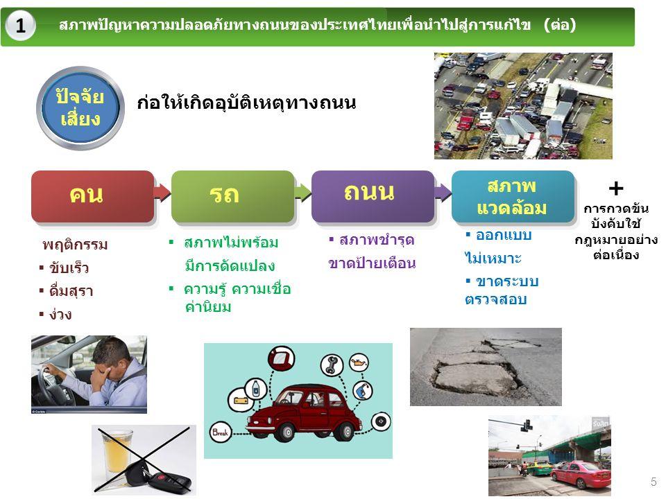 1 สภาพปัญหาความปลอดภัยทางถนนของประเทศไทยเพื่อนำไปสู่การแก้ไข (ต่อ)  สภาพชำรุด ขาดป้ายเตือน พฤติกรรม  ขับเร็ว  ดื่มสุรา  ง่วง  สภาพไม่พร้อม มีการด