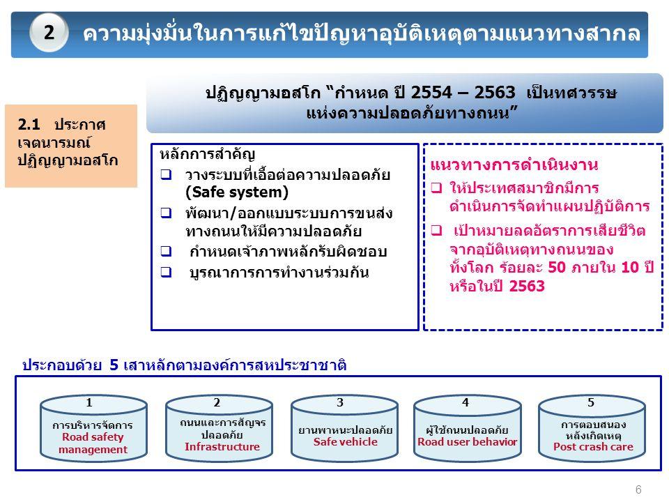 4 การขับเคลื่อนมาตรการที่เกี่ยวข้องด้านความปลอดภัยทางถนน (ต่อ) นโยบายที่จะขับเคลื่อนในปี 2558 มติคณะรัฐมนตรีเมื่อวันที่ 24 กุมภาพันธ์ 2558 เห็นชอบให้กำหนดปี 2558 เป็นปีแห่งการรณรงค์ 3 เรื่องสำคัญ ดังนี้ 4 17  การลดความเร็วในการขับขี่ยานพาหนะ