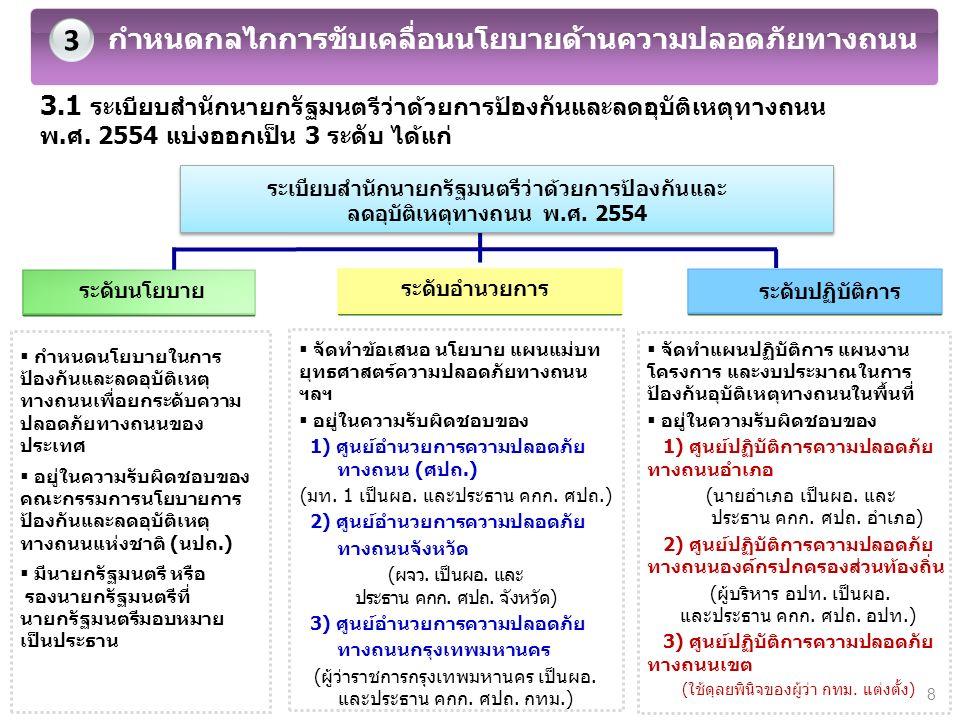 3.1 ระเบียบสำนักนายกรัฐมนตรีว่าด้วยการป้องกันและลดอุบัติเหตุทางถนน พ.ศ. 2554 แบ่งออกเป็น 3 ระดับ ได้แก่ 3 กำหนดกลไกการขับเคลื่อนนโยบายด้านความปลอดภัยท