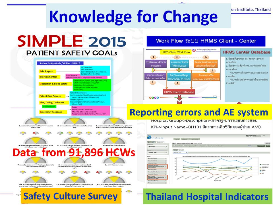 Knowledge for Change Reporting errors and AE system Safety Culture Survey Thailand Hospital Indicators Data from 91,896 HCWs