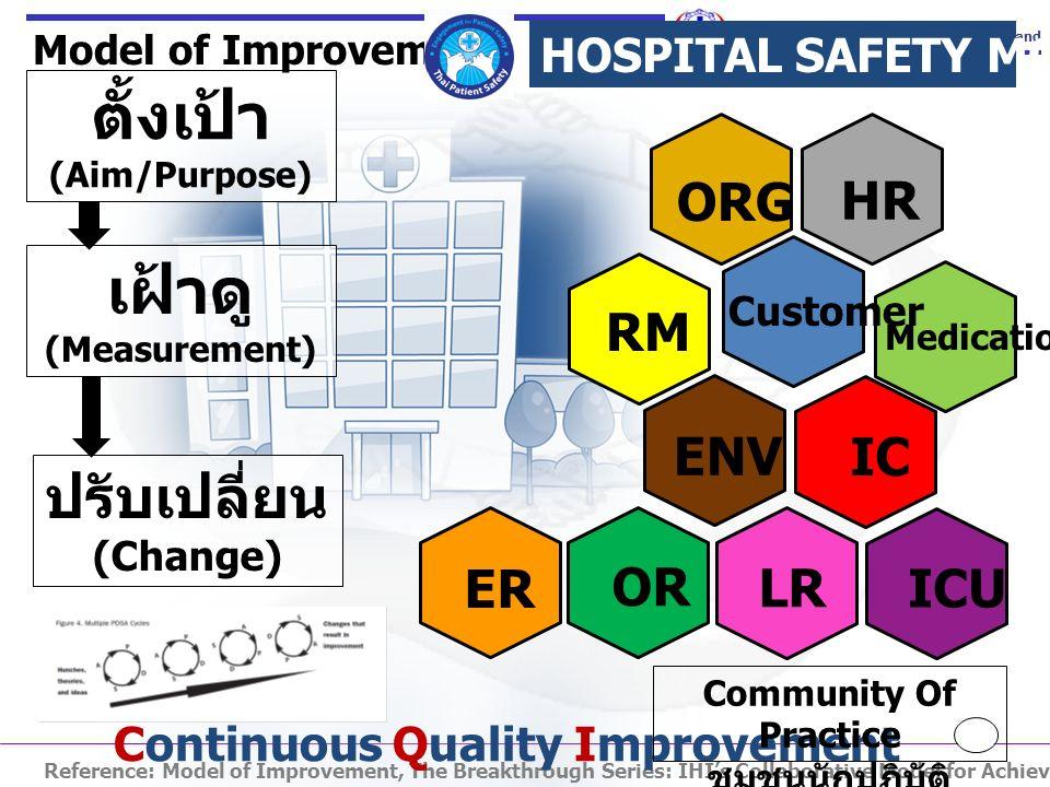 ตั้งเป้า (Aim/Purpose) เฝ้าดู (Measurement) ปรับเปลี่ยน (Change) Model of Improvement HOSPITAL SAFETY MODEL Reference: Model of Improvement, The Breakthrough Series: IHI's Collaborative Model for Achieving Breakthrough Improvement 2004:97 ORG Customer HR Medication IC RM ENV OR ER LR ICU Continuous Quality Improvement Community Of Practice ชุมชนนักปฏิบัติ
