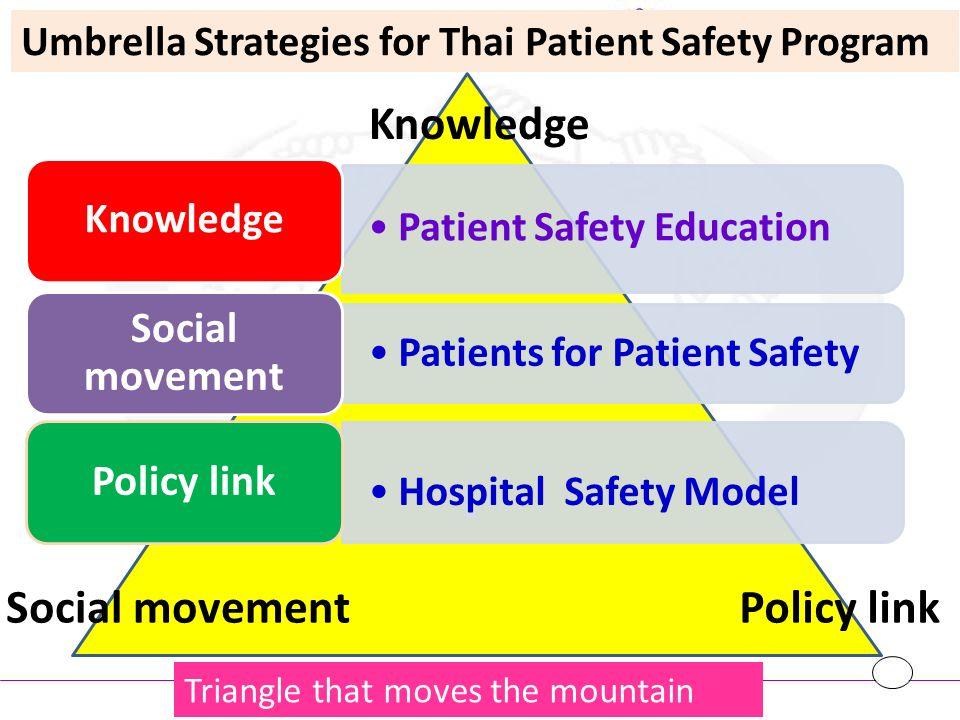 Phase I สร้างความตระหนักความ เข้าใจ patient safety พัฒนาเครื่องมือ ระบบและ Model นำร่องสำหรับ patient safety สร้างเครือข่ายและทีมนำใน การขับเคลื่อน นำร่องกลุ่มเป้าหมายสมัครใจ ได้ผลงานวิจัยเชิงระบบและ ข้อเสนอแนะเชิงนโยบายเพื่อ การพัฒนาใน phase II นำเสนอและมีส่วนร่วมการ ขับเคลื่อนเรื่อง Patient Safety ภูมิภาค (SEAR) ระยะเวลา 3 ปี Phase II ขยายผลการดำเนินการ เป็นนโยบายครอบคลุม ทุกรพ.เป็น safe hospital สนับสนุนกลไกเครื่องมือ ทรัพยากร สนับสนุนการใช้ระบบและ การเก็บข้อมูลอย่างเป็น ระบบ ประเมินผลติดตามมีระบบ ฐานข้อมูลรายงานความ เสี่ยงและระบบตัวชี้วัด เปรียบเทียบผลลัพธ์ คุณภาพทางคลินิก ระดับประเทศ นำเสนอและขับเคลื่อน เรื่อง Patient safety ระดับ Global (WHO) ระยะเวลา 4 ปี Phase III สร้างวัฒนธรรมความ ปลอดภัยในระบบบริการ สุขภาพ ครอบคลุม Patient safety ทั้งส่งเสริมรักษา ป้องกัน ฟื้นฟู สื่อสารผลลัพธ์การรักษา เผยแพร่ต่อสื่อสาธารณะ ประชาชนและทุกคนมี ส่วนร่วมในการพัฒนา ระบบบบริการสุขภาพ มีระบบบFeed back, recognition โดย ประชาชน และ out come เป็นต้นแบบการเคลื่อน เรื่อง Patient Safety แบบมีผลลัพธ์ และเป็น วัฒนธรรมระดับ Global ระยะเวลา 3 ปี แผนการขับเคลื่อน