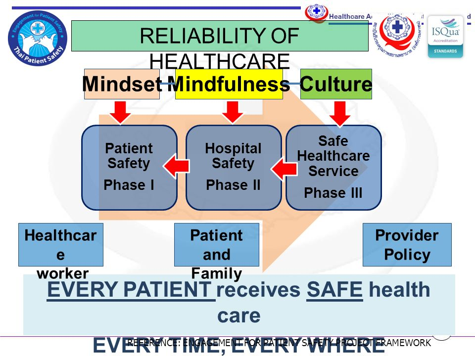 Healthcare is a complex system: Complexity: Increased chance of something going wrong.