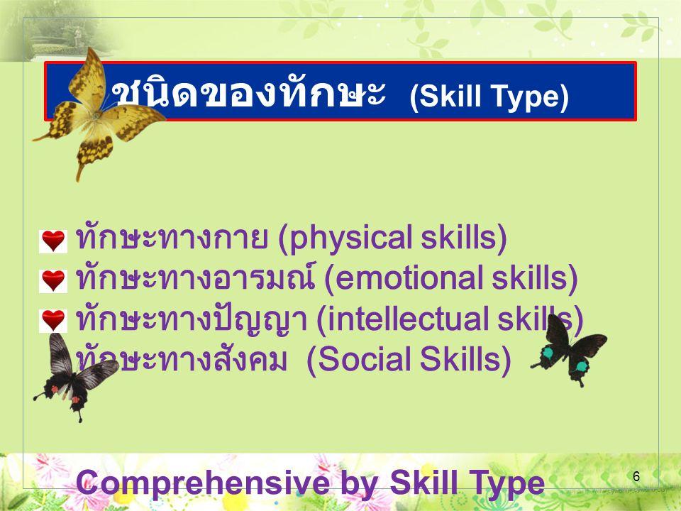 6 ชนิดของทักษะ (Skill Type) ทักษะทางกาย (physical skills) ทักษะทางอารมณ์ (emotional skills) ทักษะทางปัญญา (intellectual skills) ทักษะทางสังคม (Social Skills) Comprehensive by Skill Type