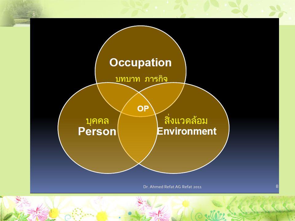 ปัจจัยที่มีผลต่อการปฎิบัติตนตามบทบาทของ บุคคลและบทบาทในสังคมที่เหมาะสม ลักษณะของบุคคล เช่น อาการ ประสบการณ์ที่ผ่านมา ทักษะตามบทบาท และขีดจำกัดของการปฎิบัติตามบทบาท ความคาดหวังของชุมชนต่อการปฎิบัติตัว ตามบทบาท การสนับสนุนจากชุมชน