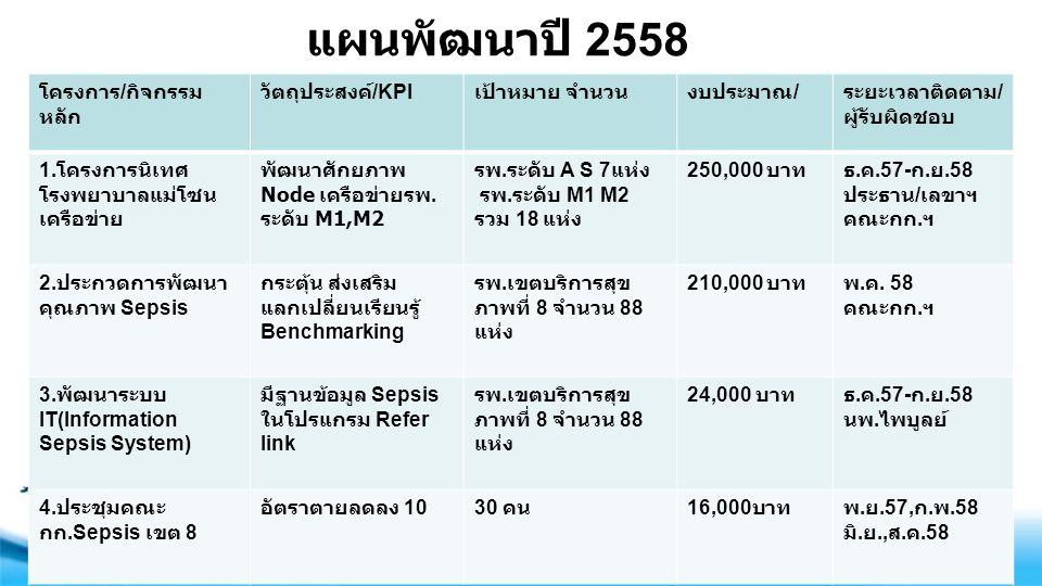 Free Powerpoint Templates Page 5 จังหวัดจำนวน Node เป้าหมาย m1m2 (18 แห่ง ) จำนวน Node ที่สามารถรักษาจำนวนและ ร้อยละ Node ที่ต้องพัฒนา เป้าหมาย ปี 2558 อุดรธานี 5 1( กุมภวาปี ) 4 (80%)100% สกลนคร 3 2( สว่างฯ, วานรฯ ) 1(33%)100% เลย หนองคาย 3232 - 1( ท่าบ่อ ) 3(100%) 1(50%) 100% หนองบัวลำ ภู 2 1( ศรีบุญเรือง ) 1(50%)100% นครพนม 2 2( ศรีสงคราม ธาตุพนม ) -100% บึงกาฬ 1-1(100%)100%
