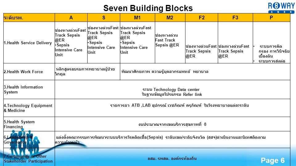 Free Powerpoint Templates Page 6 Seven Building Blocks ระดับรพ.