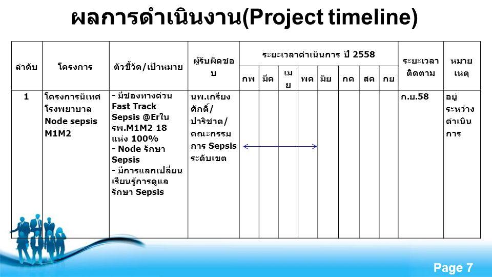 Free Powerpoint Templates Page 7 ผลการดำเนินงาน (Project timeline) ลำดับโครงการตัวชี้วัด / เป้าหมาย ผู้รับผิดชอ บ ระยะเวลาดำเนินการ ปี 2558 ระยะเวลา ติดตาม หมาย เหตุ กพมีค เม ย พค มิย กคสคกย 1 โครงการนิเทศ โรงพยาบาล Node sepsis M1M2 - มีช่องทางด่วน Fast Track Sepsis @Er ใน รพ.M1M2 18 แห่ง 100% - Node รักษา Sepsis - มีการแลกเปลี่ยน เรียนรู้การดูแล รักษา Sepsis นพ.