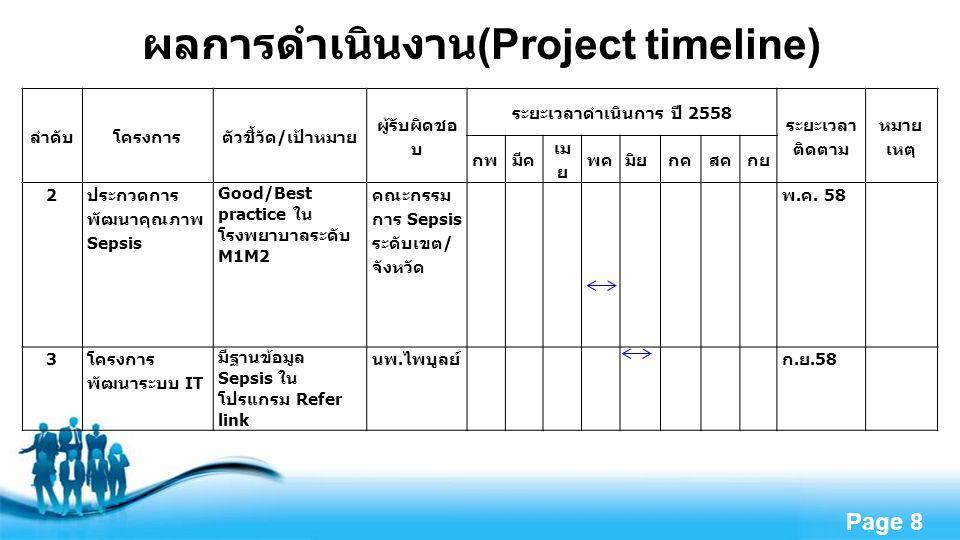 Free Powerpoint Templates Page 9 ผลการดำเนินงาน (Project timeline) ลำดับโครงการตัวชี้วัด / เป้าหมาย ผู้รับผิดชอ บ ระยะเวลาดำเนินการ ปี 2558 ระยะเวล าติดตาม หมาย เหตุ กพมีค เม ย พค มิย กคสคกย 4 โครงการ ประชุม คณะกรรมการ Sepsis สัญจร ( อุดรธานี หนองคาย นครพนม สกลนคร ) อัตราตายลดลง 10 เลขาฯคณะ กรรม การ Sepsis ระดับเขต / จังหวัด ก.