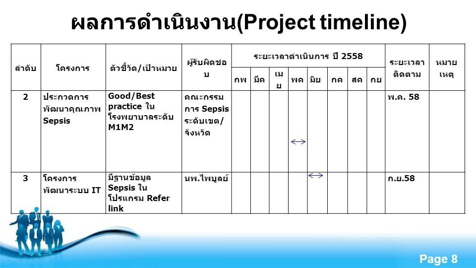 Free Powerpoint Templates Page 8 ผลการดำเนินงาน (Project timeline) ลำดับโครงการตัวชี้วัด / เป้าหมาย ผู้รับผิดชอ บ ระยะเวลาดำเนินการ ปี 2558 ระยะเวลา ติดตาม หมาย เหตุ กพมีค เม ย พค มิย กคสคกย 2 ประกวดการ พัฒนาคุณภาพ Sepsis Good/Best practice ใน โรงพยาบาลระดับ M1M2 คณะกรรม การ Sepsis ระดับเขต / จังหวัด พ.
