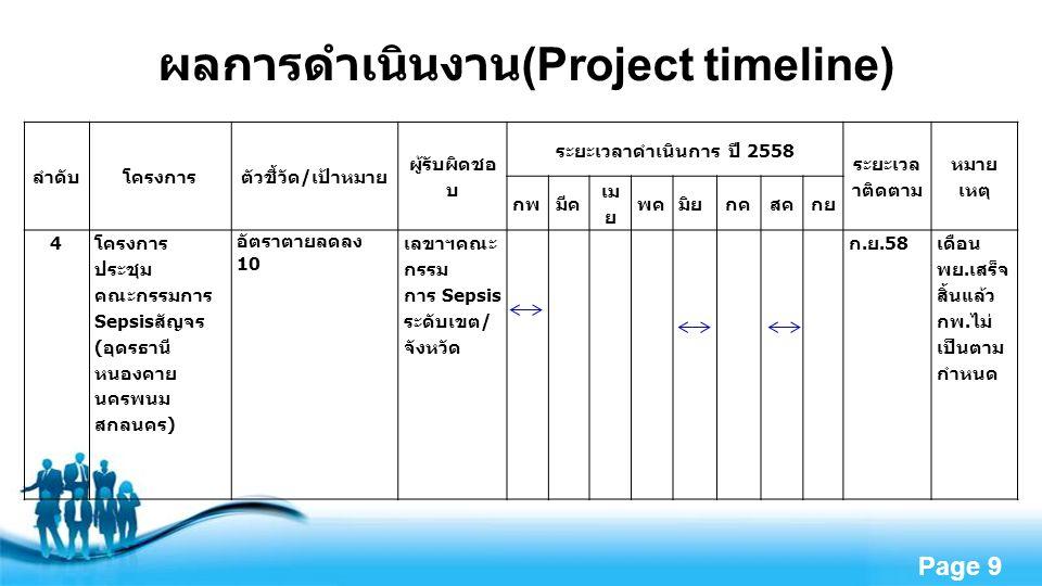 Free Powerpoint Templates Page 10 แผนสนับสนุนงบลงทุนตาม Service Plan สาขาโรคติด เชื้อ ( ปี 2559-2563) รายการ ครุภัณฑ์ ASM1M2F1F2F3PTotal ราคาต่อ หน่วย Lab: Blood lactate strip 25216----254,000 รวม 100,000 บาท Transfer ventilator : Oxylog 3000 plus/Halmint on C2 (Pressure control) 25216----25130,000 รวม 3,250,000 บาท