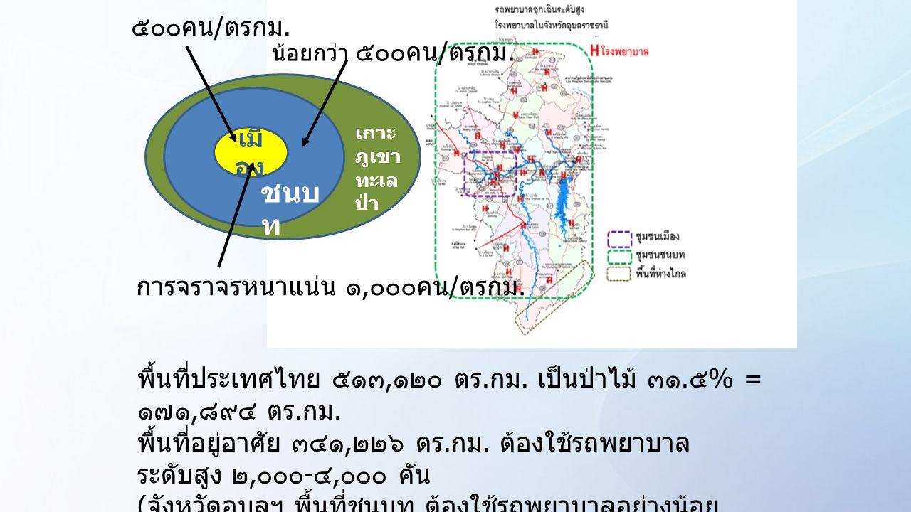 เมื อง ชนบ ท เกาะ ภูเขา ทะเล ป่า ๕๐๐คน / ตรกม. น้อยกว่า ๕๐๐คน / ตรกม. การจราจรหนาแน่น ๑, ๐๐๐คน / ตรกม. พื้นที่ประเทศไทย ๕๑๓, ๑๒๐ ตร. กม. เป็นป่าไม้ ๓๑