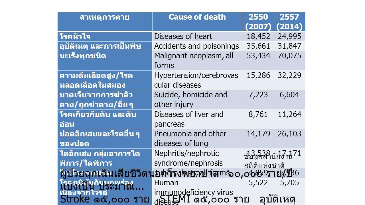 สาเหตุการตาย Cause of death 2550 (2007) 2557 (2014) โรคหัวใจ Diseases of heart18,45224,995 อุบัติเหตุ และการเป็นพิษ Accidents and poisonings35,66131,847 มะเร็งทุกชนิด Malignant neoplasm, all forms 53,43470,075 ความดันเลือดสูง / โรค หลอดเลือดในสมอง Hypertension/cerebrovas cular diseases 15,28632,229 บาดเจ็บจากการฆ่าตัว ตาย / ถูกฆ่าตาย / อื่น ๆ Suicide, homicide and other injury 7,2236,604 โรคเกี่ยวกับตับ และตับ อ่อน Diseases of liver and pancreas 8,76111,264 ปอดอักเสบและโรคอื่น ๆ ของปอด Pneumonia and other diseases of lung 14,17926,103 ไตอักเสบ กลุ่มอาการไต พิการ / ไตพิการ Nephritis/nephrotic syndrome/nephrosis 13,53817,171 วัณโรคทุกชนิด Tuberculosis, all forms4,8595,936 โรคภูมิคุ้มกันบกพร่อง เนื่องจากไวรัส Human immunodeficiency virus disease 5,5225,705 อื่นๆ Others216,339203,695 รวม Total393,254435,624 ข้อมูลสำนักงาน สถิติแห่งชาติ ผู้ป่วยฉุกเฉินเสียชีวิตนอกโรงพยาบาล ๖๐, ๐๐๐ ราย / ปี แบ่งเป็น ประมาณ...