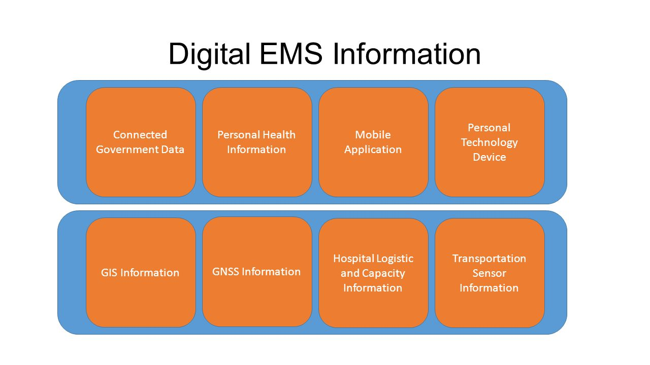 Digital EMS Information Connected Government Data Personal Health Information Mobile Application Personal Technology Device GIS Information GNSS Information Hospital Logistic and Capacity Information Transportation Sensor Information