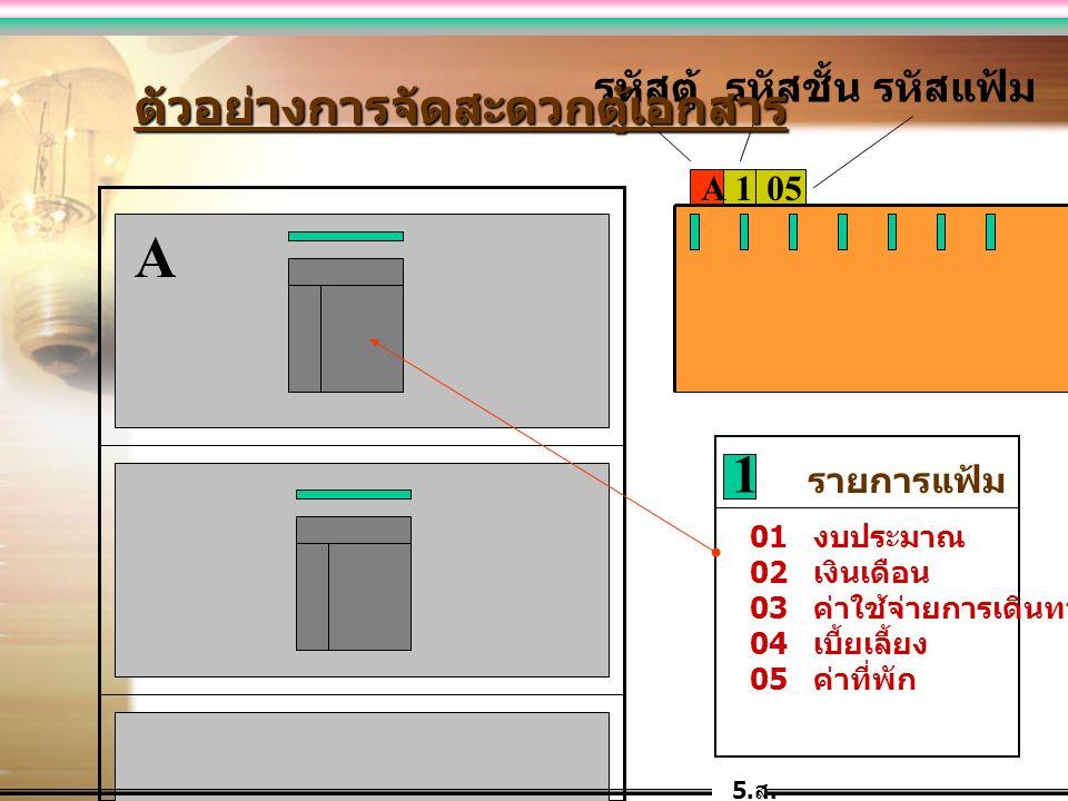 A105 A 01 งบประมาณ 02 เงินเดือน 03 ค่าใช้จ่ายการเดินทาง 04 เบี้ยเลี้ยง 05 ค่าที่พัก 1 รายการแฟ้ม รหัสตู้รหัสชั้นรหัสแฟ้ม ตัวอย่างการจัดสะดวกตู้เอกสาร