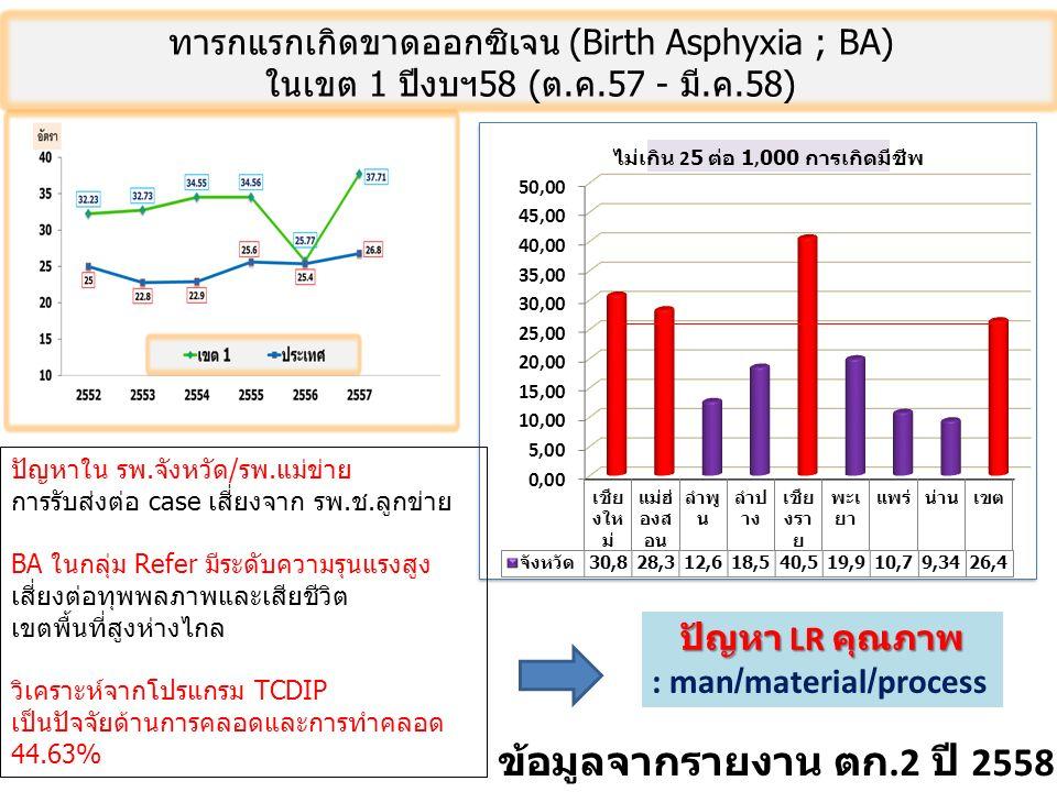 ทารกแรกเกิดขาดออกซิเจน (Birth Asphyxia ; BA) ในเขต 1 ปีงบฯ58 (ต.ค.57 - มี.ค.58) ข้อมูลจากรายงาน ตก.2 ปี 2558 เขต ฯ 1 ปัญหาใน รพ.จังหวัด/รพ.แม่ข่าย การรับส่งต่อ case เสี่ยงจาก รพ.ช.ลูกข่าย BA ในกลุ่ม Refer มีระดับความรุนแรงสูง เสี่ยงต่อทุพพลภาพและเสียชีวิต เขตพื้นที่สูงห่างไกล วิเคราะห์จากโปรแกรม TCDIP เป็นปัจจัยด้านการคลอดและการทำคลอด 44.63% ปัญหา LR คุณภาพ : man/material/process