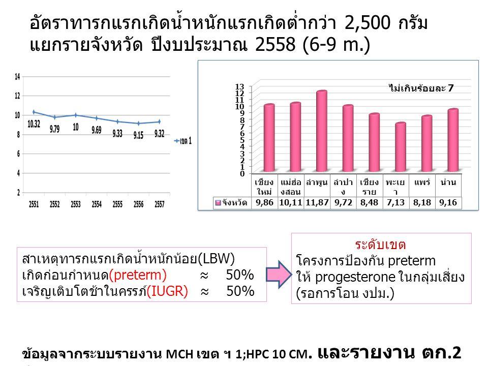 อัตราทารกแรกเกิดน้ำหนักแรกเกิดต่ำกว่า 2,500 กรัม แยกรายจังหวัด ปีงบประมาณ 2558 (6-9 m.) สาเหตุทารกแรกเกิดน้ำหนักน้อย(LBW) เกิดก่อนกำหนด(preterm) ≈ 50% เจริญเติบโตช้าในครรภ์(IUGR) ≈ 50% ระดับเขต โครงการป้องกัน preterm ให้ progesterone ในกลุ่มเสี่ยง (รอการโอน งปม.) ข้อมูลจากระบบรายงาน MCH เขต ฯ 1;HPC 10 CM.