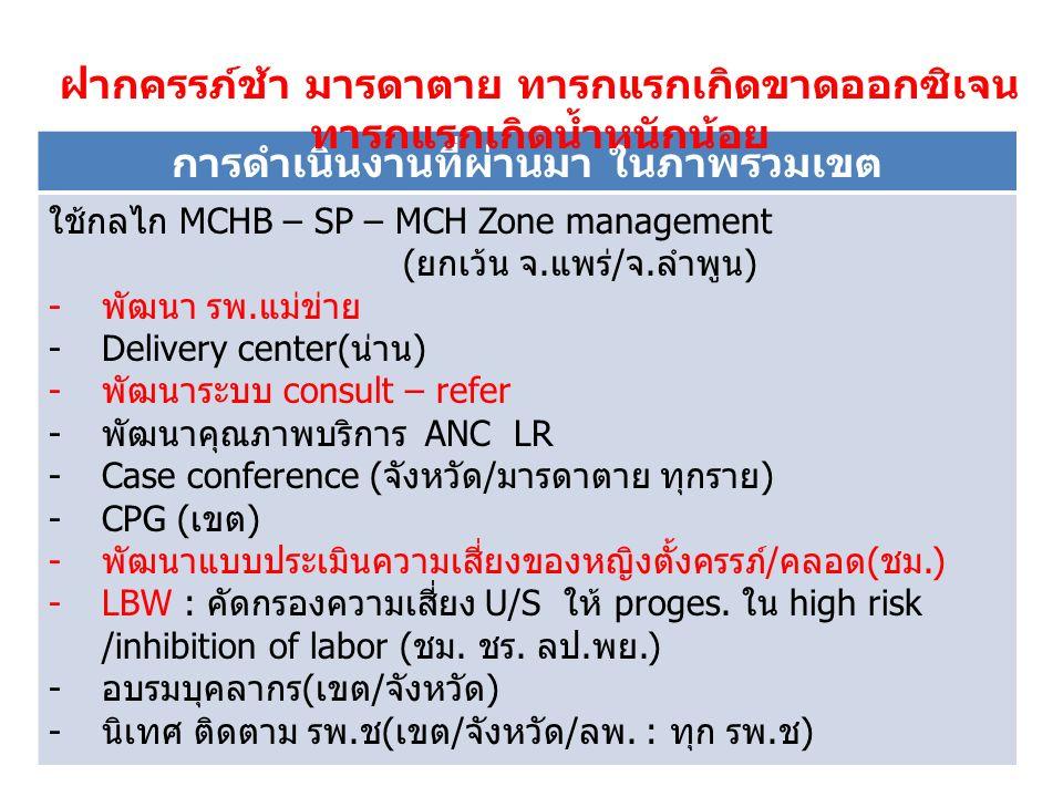 การดำเนินงานที่ผ่านมา ในภาพรวมเขต ใช้กลไก MCHB – SP – MCH Zone management (ยกเว้น จ.แพร่/จ.ลำพูน) -พัฒนา รพ.แม่ข่าย -Delivery center(น่าน) -พัฒนาระบบ consult – refer -พัฒนาคุณภาพบริการ ANC LR -Case conference (จังหวัด/มารดาตาย ทุกราย) -CPG (เขต) -พัฒนาแบบประเมินความเสี่ยงของหญิงตั้งครรภ์/คลอด(ชม.) -LBW : คัดกรองความเสี่ยง U/S ให้ proges.