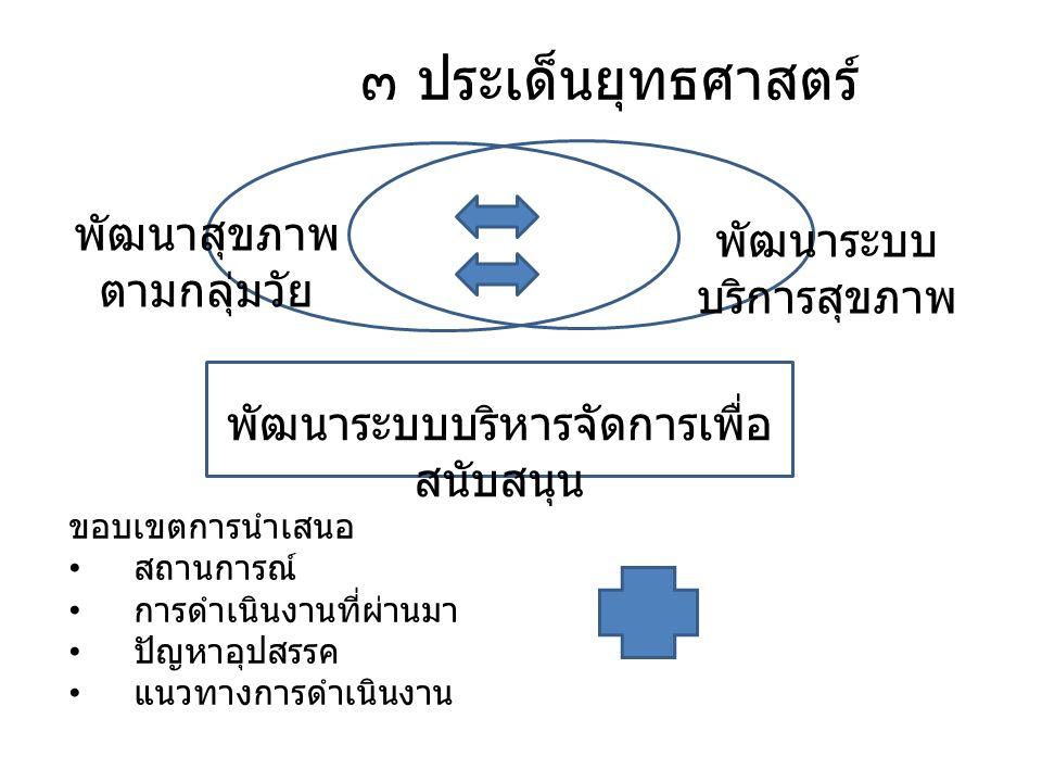 พัฒนาระบบบริหารจัดการเพื่อ สนับสนุน พัฒนาสุขภาพ ตามกลุ่มวัย พัฒนาระบบ บริการสุขภาพ ๓ ประเด็นยุทธศาสตร์ ขอบเขตการนำเสนอ สถานการณ์ การดำเนินงานที่ผ่านมา ปัญหาอุปสรรค แนวทางการดำเนินงาน