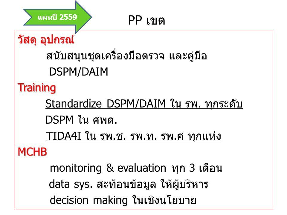 PP เขต วัสดุ อุปกรณ์ สนับสนุนชุดเครื่องมือตรวจ และคู่มือ DSPM/DAIMTraining Standardize DSPM/DAIM ใน รพ. ทุกระดับ DSPM ใน ศพด. TIDA4I ใน รพ.ช. รพ.ท. รพ