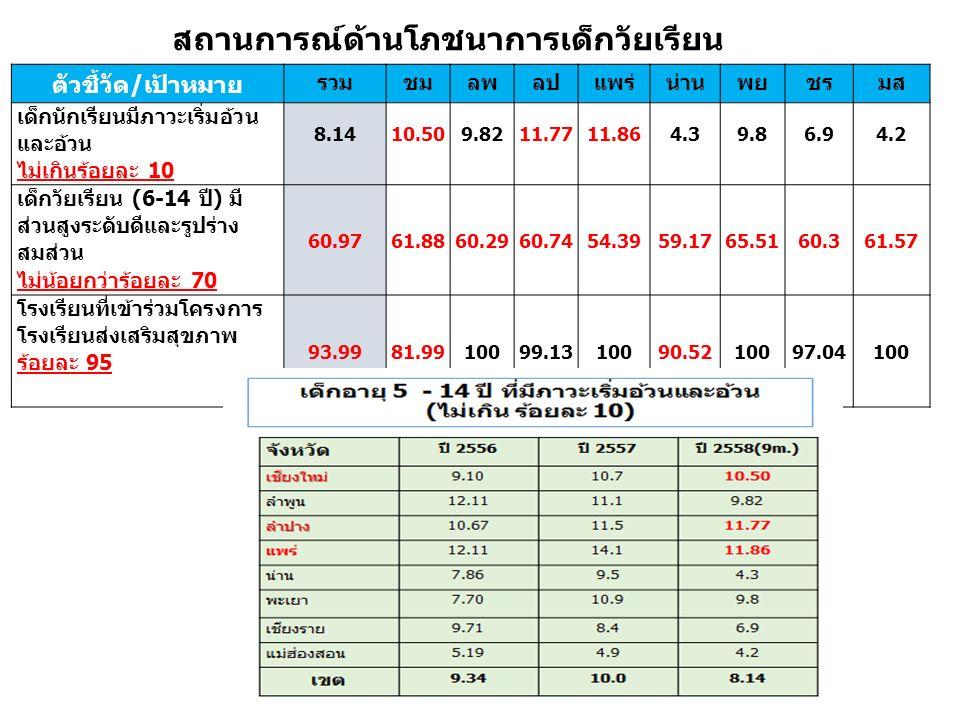 ตัวชี้วัด/เป้าหมาย รวมชมลพลปแพร่น่านพยชรมส เด็กนักเรียนมีภาวะเริ่มอ้วน และอ้วน ไม่เกินร้อยละ 10 8.1410.509.8211.7711.864.39.86.94.2 เด็กวัยเรียน (6-14
