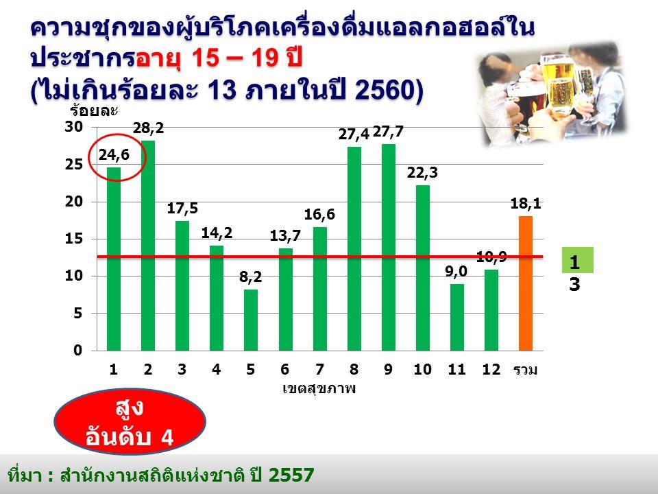 ความชุกของผู้บริโภคเครื่องดื่มแอลกอฮอล์ใน ประชากรอายุ 15 – 19 ปี ( ไม่เกินร้อยละ 13 ภายในปี 2560) ที่มา : สำนักงานสถิติแห่งชาติ ปี 2557 1313 สูง อันดับ 4