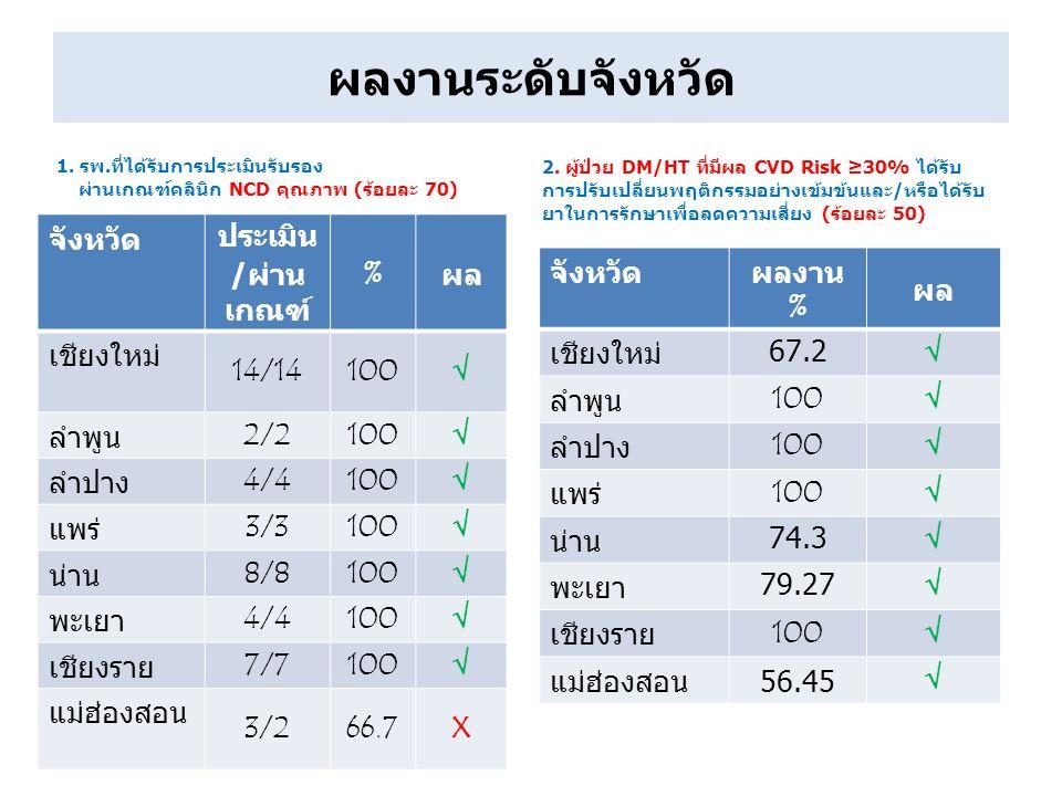 1. รพ.ที่ได้รับการประเมินรับรอง ผ่านเกณฑ์คลินิก NCD คุณภาพ (ร้อยละ 70) จังหวัด ประเมิน / ผ่าน เกณฑ์ % ผล เชียงใหม่ 14/14100√ ลำพูน 2/2100√ ลำปาง 4/410