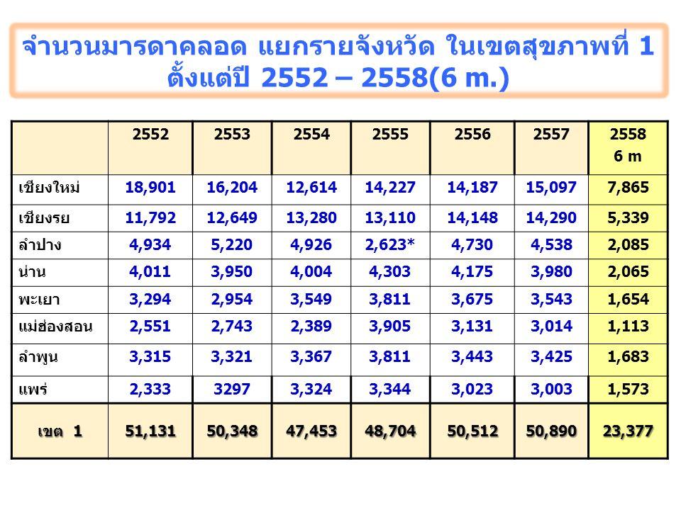 จำนวนมารดาคลอด แยกรายจังหวัด ในเขตสุขภาพที่ 1 ตั้งแต่ปี 2552 – 2558(6 m.) 2552255325542555255625572558 6 m เชียงใหม่18,90116,20412,61414,22714,18715,0