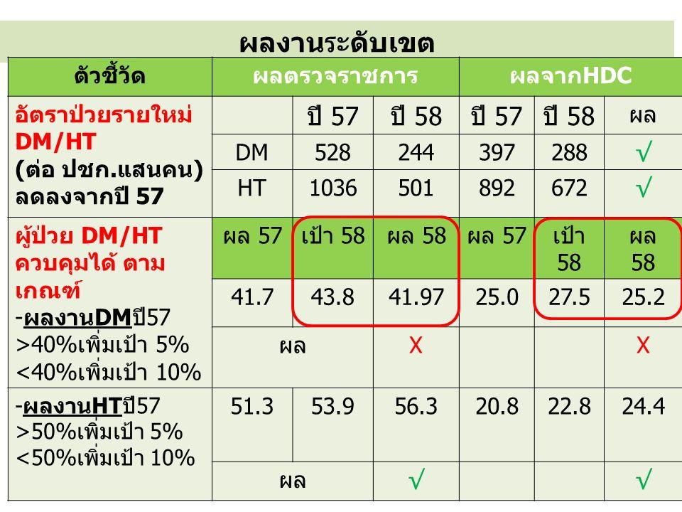 ผลงานระดับเขต ตัวชี้วัดผลตรวจราชการผลจากHDC อัตราป่วยรายใหม่ DM/HT (ต่อ ปชก.แสนคน) ลดลงจากปี 57 ปี 57ปี 58ปี 57ปี 58 ผล DM528244397288√ HT1036501892672√ ผู้ป่วย DM/HT ควบคุมได้ ตาม เกณฑ์ -ผลงานDMปี57 >40%เพิ่มเป้า 5% <40%เพิ่มเป้า 10% ผล 57เป้า 58ผล 58ผล 57เป้า 58 ผล 58 41.743.841.9725.027.525.2 ผลXX -ผลงานHTปี57 >50%เพิ่มเป้า 5% <50%เพิ่มเป้า 10% 51.353.956.320.822.824.4 ผล√√