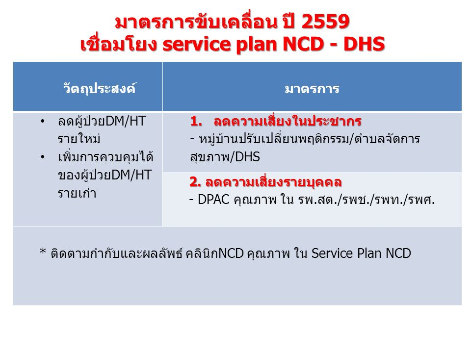 มาตรการขับเคลื่อน ปี 2559 เชื่อมโยง service plan NCD - DHS วัตถุประสงค์มาตรการ ลดผู้ป่วยDM/HT รายใหม่ เพิ่มการควบคุมได้ ของผู้ป่วยDM/HT รายเก่า 1.ลดความเสี่ยงในประชากร - หมู่บ้านปรับเปลี่ยนพฤติกรรม/ตำบลจัดการ สุขภาพ/DHS 2.