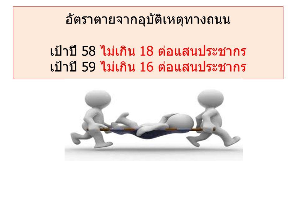 อัตราตายจากอุบัติเหตุทางถนน เป้าปี 58 ไม่เกิน 18 ต่อแสนประชากร เป้าปี 59 ไม่เกิน 16 ต่อแสนประชากร