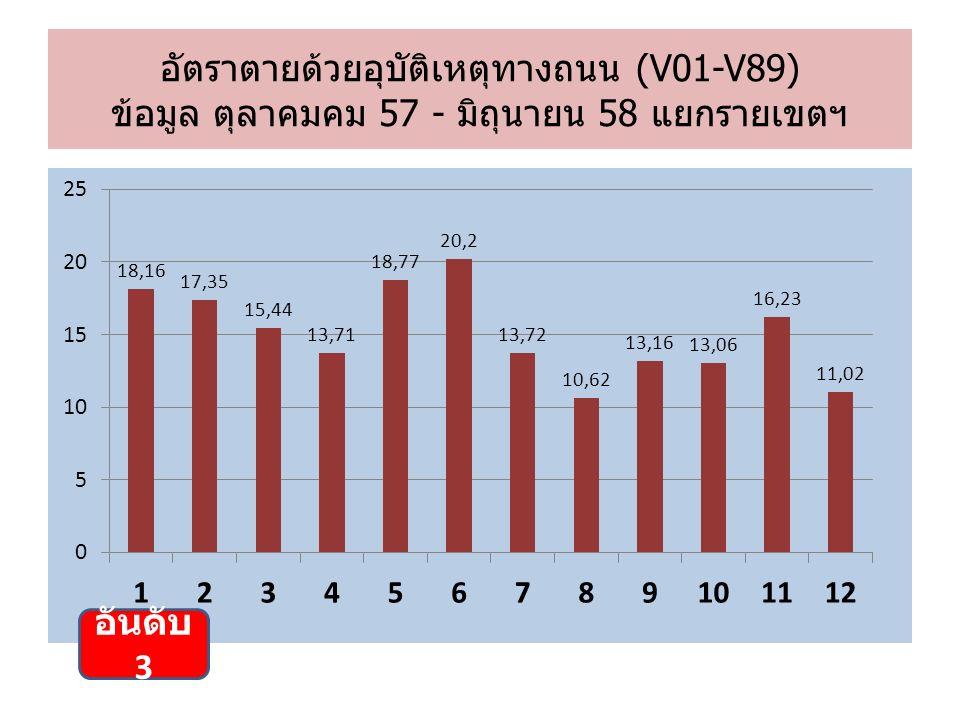 อัตราตายด้วยอุบัติเหตุทางถนน (V01-V89) ข้อมูล ตุลาคมคม 57 - มิถุนายน 58 แยกรายเขตฯ อันดับ 3