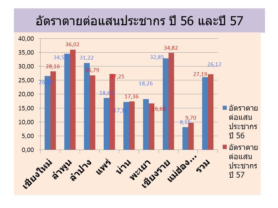 อัตราตายต่อแสนประชากร ปี 56 และปี 57