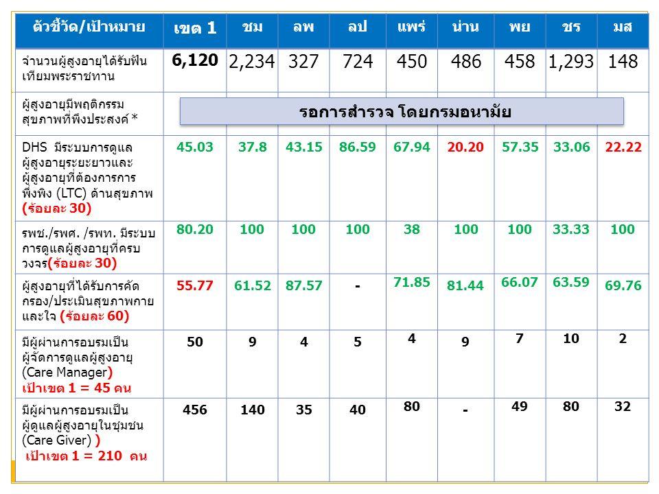 ตัวชี้วัด/เป้าหมาย เขต 1 ชมลพลปแพร่น่านพยชรมส จำนวนผู้สูงอายุได้รับฟัน เทียมพระราชทาน 6,120 2,2343277244504864581,293148 ผู้สูงอายุมีพฤติกรรม สุขภาพที่พึงประสงค์ * 48.58 DHS มีระบบการดูแล ผู้สูงอายุระยะยาวและ ผู้สูงอายุที่ต้องการการ พึ่งพิง (LTC) ด้านสุขภาพ (ร้อยละ 30) 45.0337.843.1586.5967.9420.2057.3533.0622.22 รพช./รพศ.