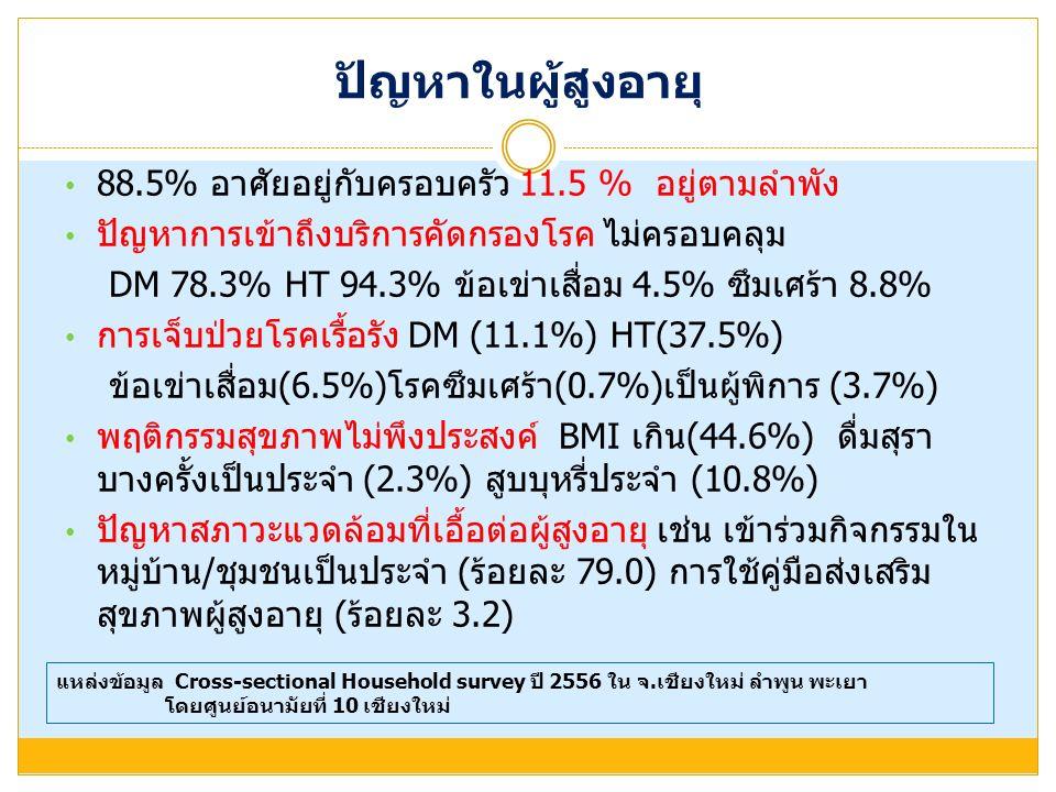 ปัญหาในผู้สูงอายุ 88.5% อาศัยอยู่กับครอบครัว 11.5 % อยู่ตามลำพัง ปัญหาการเข้าถึงบริการคัดกรองโรค ไม่ครอบคลุม DM 78.3% HT 94.3% ข้อเข่าเสื่อม 4.5% ซึมเศร้า 8.8% การเจ็บป่วยโรคเรื้อรัง DM (11.1%) HT(37.5%) ข้อเข่าเสื่อม(6.5%)โรคซึมเศร้า(0.7%)เป็นผู้พิการ (3.7%) พฤติกรรมสุขภาพไม่พึงประสงค์ BMI เกิน(44.6%) ดื่มสุรา บางครั้งเป็นประจำ (2.3%) สูบบุหรี่ประจำ (10.8%) ปัญหาสภาวะแวดล้อมที่เอื้อต่อผู้สูงอายุ เช่น เข้าร่วมกิจกรรมใน หมู่บ้าน/ชุมชนเป็นประจำ (ร้อยละ 79.0) การใช้คู่มือส่งเสริม สุขภาพผู้สูงอายุ (ร้อยละ 3.2) แหล่งข้อมูล Cross-sectional Household survey ปี 2556 ใน จ.เชียงใหม่ ลำพูน พะเยา โดยศูนย์อนามัยที่ 10 เชียงใหม่