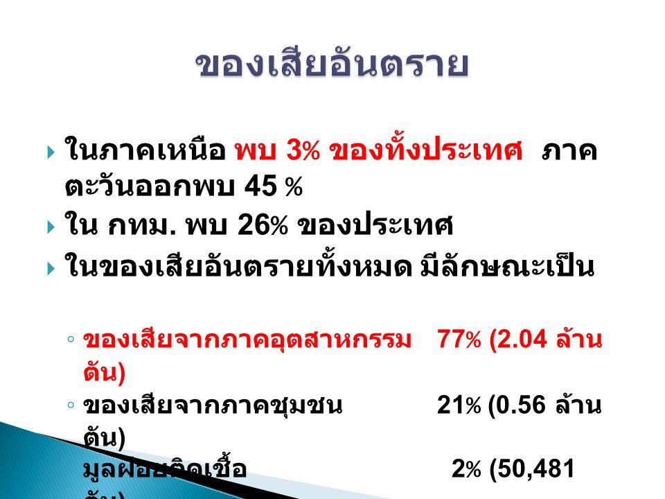  ในภาคเหนือ พบ 3 % ของทั้งประเทศ ภาค ตะวันออกพบ 45 %  ใน กทม.
