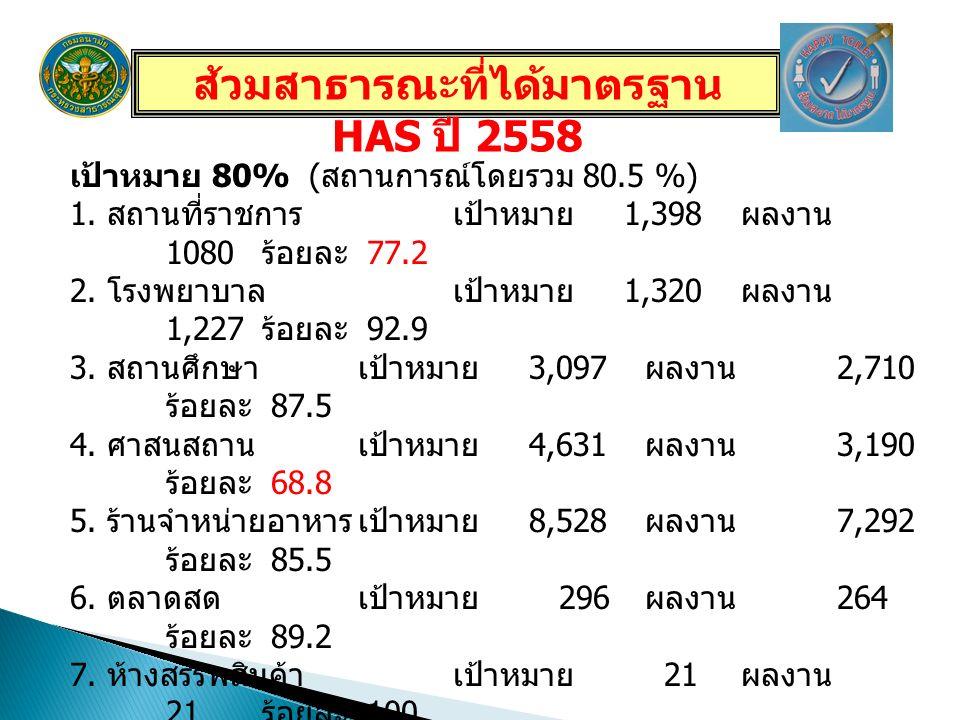 ส้วมสาธารณะที่ได้มาตรฐาน HAS ปี 2558 เป้าหมาย 80% ( สถานการณ์โดยรวม 80.5 %) 1. สถานที่ราชการเป้าหมาย 1,398 ผลงาน 1080 ร้อยละ 77.2 2. โรงพยาบาลเป้าหมาย