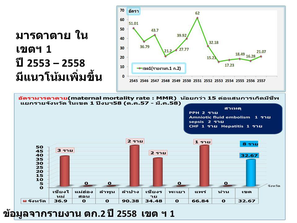 ข้อมูลจากรายงาน ตก.2 ปี 2558 เขต ฯ 1 มารดาตาย ใน เขตฯ 1 ปี 2553 – 2558 มีแนวโน้มเพิ่มขึ้น