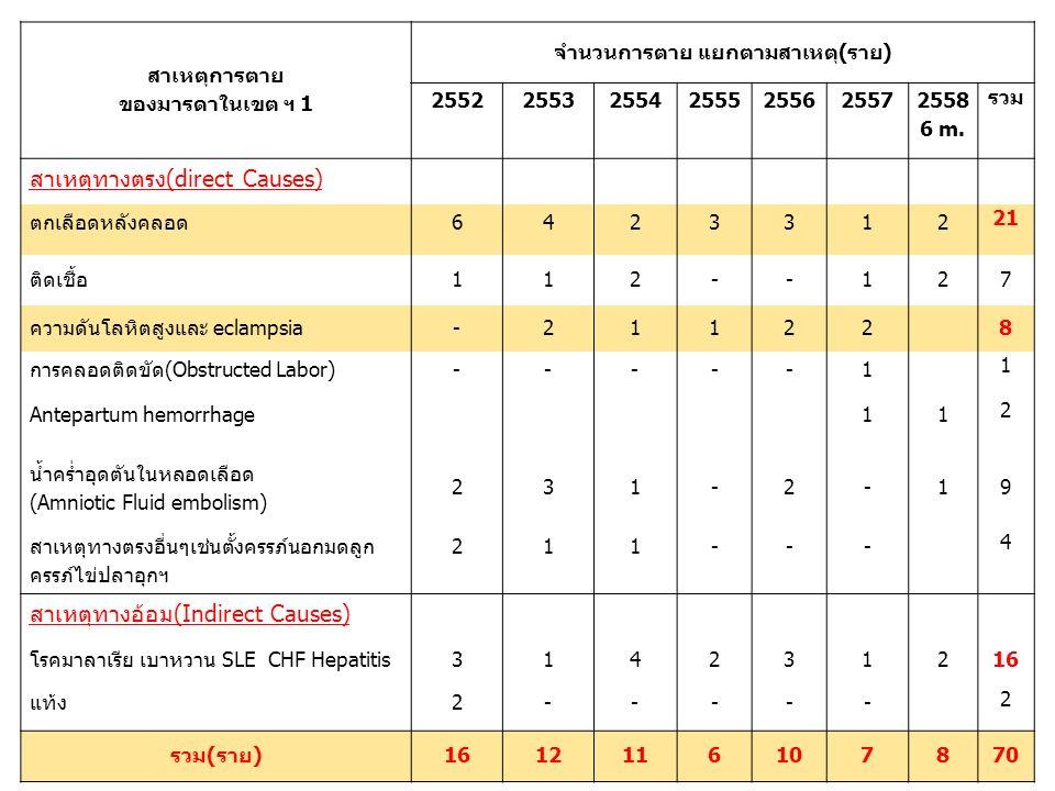 สาเหตุการตาย ของมารดาในเขต ฯ 1 จำนวนการตาย แยกตามสาเหตุ(ราย) 255225532554255525562557 2558 6 m.