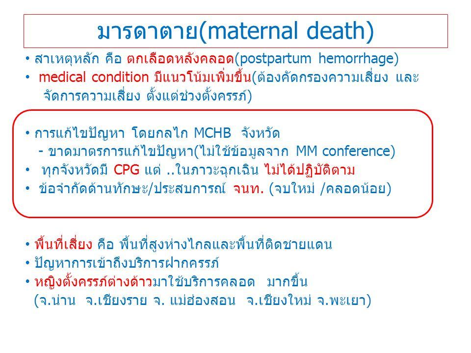 มารดาตาย(maternal death) สาเหตุหลัก คือ ตกเลือดหลังคลอด(postpartum hemorrhage) medical condition มีแนวโน้มเพิ่มขึ้น(ต้องคัดกรองความเสี่ยง และ จัดการความเสี่ยง ตั้งแต่ช่วงตั้งครรภ์) การแก้ไขปัญหา โดยกลไก MCHB จังหวัด - ขาดมาตรการแก้ไขปัญหา(ไม่ใช้ข้อมูลจาก MM conference) ทุกจังหวัดมี CPG แต่..ในภาวะฉุกเฉิน ไม่ได้ปฏิบัติตาม ข้อจำกัดด้านทักษะ/ประสบการณ์ จนท.