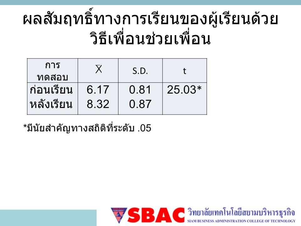 ผลสัมฤทธิ์ทางการเรียนของผู้เรียนด้วย วิธีเพื่อนช่วยเพื่อน การ ทดสอบ S.D.t ก่อนเรียน หลังเรียน 6.17 8.32 0.81 0.87 25.03* * มีนัยสำคัญทางสถิติที่ระดับ.05